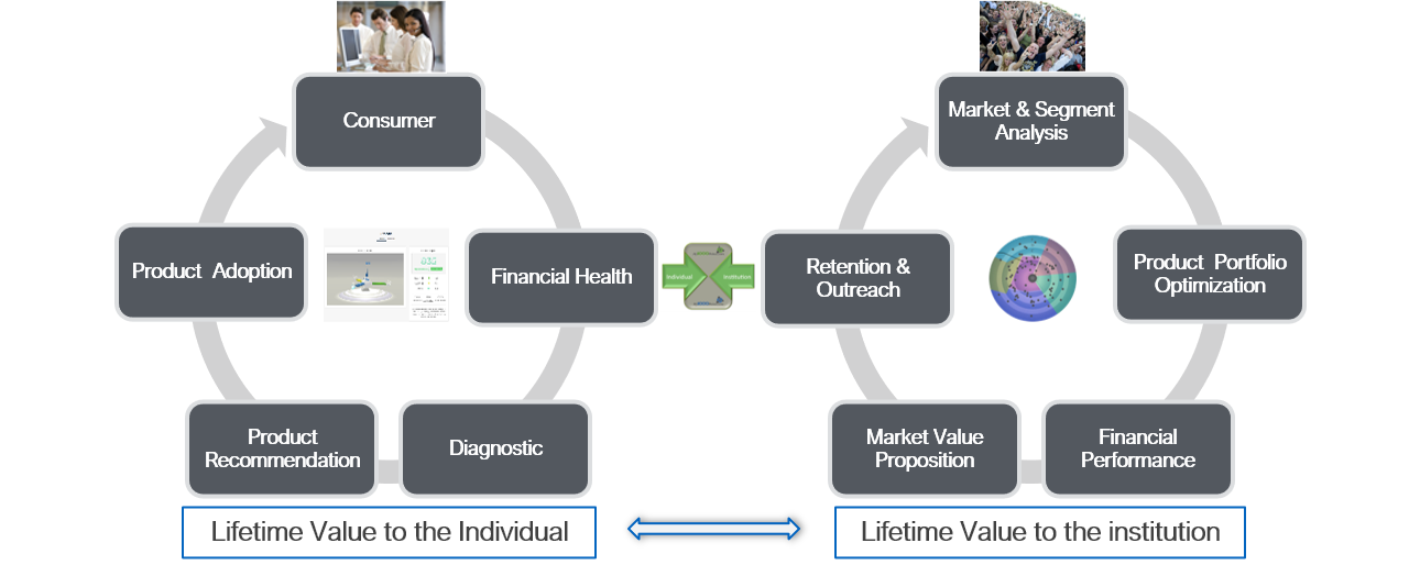 Aligning Customer with Institutional Lifetime Value